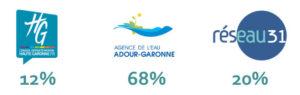 Illustration : répartition des subventions entre le Conseil Départemental (12%), Agence de l'Eau (68%), et Réseau31 (20%)